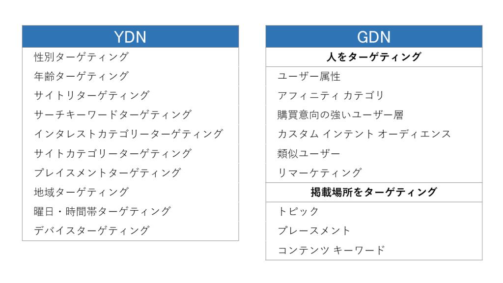 YDN,GDNのターゲティング一覧