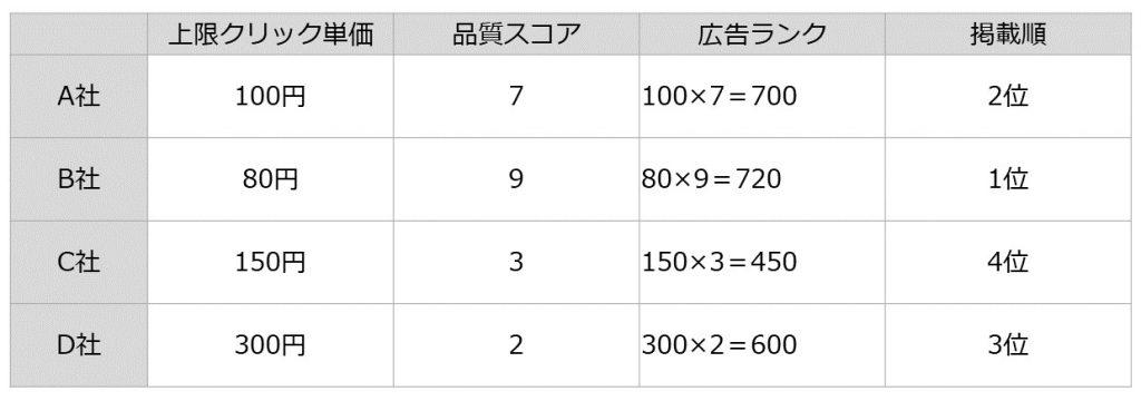 表示順位の比較例