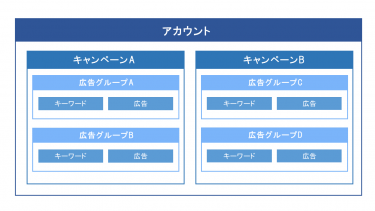 アカウント構造の組み方_hagakure、GORIN、MUGENって何?