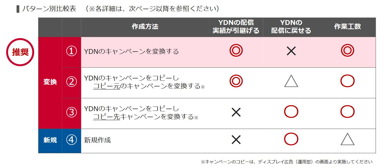 YDNからディスプレイ広告(運用型)へ変更する際の変更と停止箇所