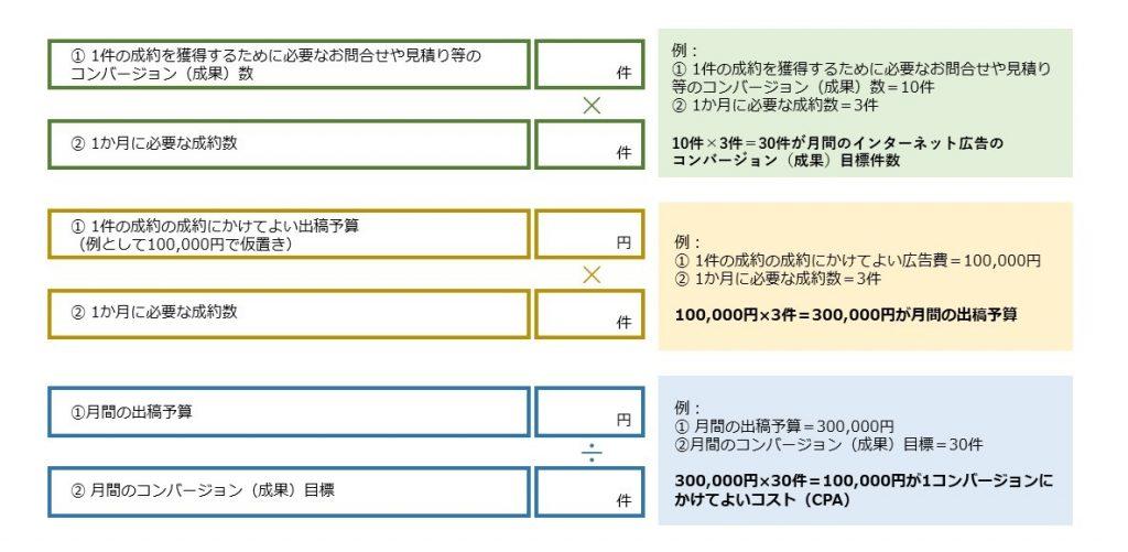 KPIの設定方法、計算式