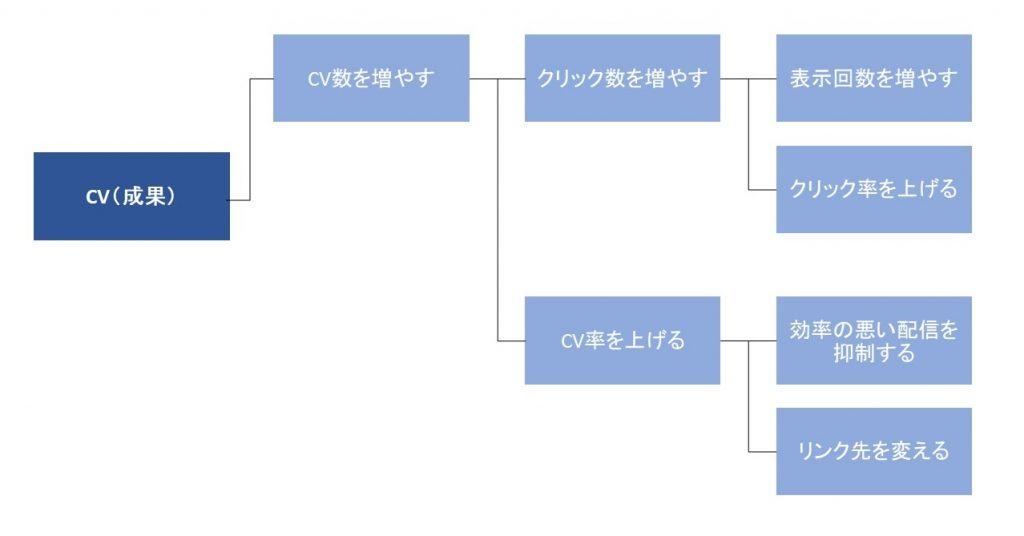 ロジックツリー2